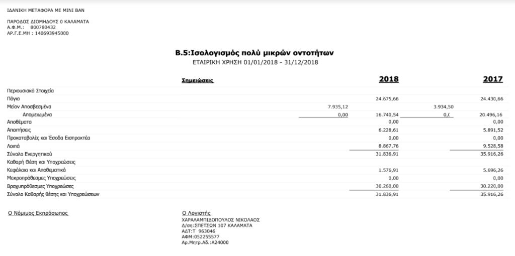 Ισολογισμός Idealtransfer.gr
